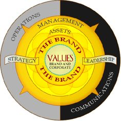 Brand and brand values - strategy and leadership.