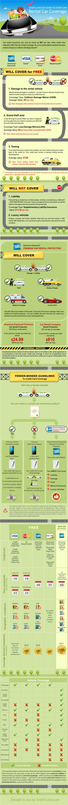 Credit Cards And Car Rental Insurance What S Covered And What S