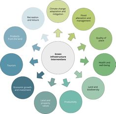 Sustainable Living, Landscape Architecture, Climate Change, Sustainability, Tourism, Diagram, Green, House, Turismo