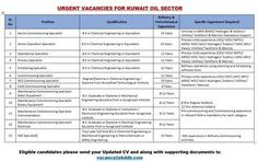 Kuwait Oil Company KOC jobs – Indians In Kuwait – from India | Jobs