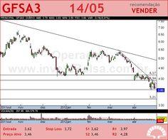 GAFISA - GFSA3 - 14/05/2012