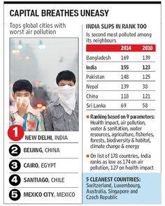 air pollution worsens in New Delhi. Air Pollution In India, World Cultures, Teaching Ideas, Cities, City