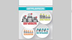 Content Marketing does it Produce Results? YES! Take a look! #Infografic