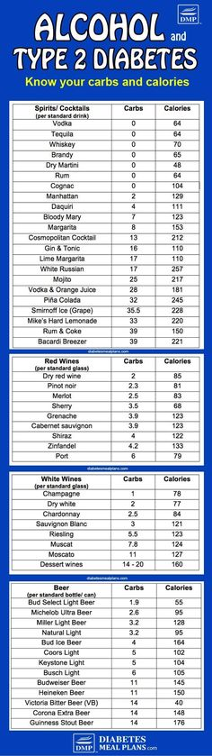 Alcohol and Diabetes: Carb Counts & Facts on Consumption