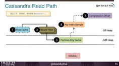 Slide 51 of 102 of Cassandra introduction apache con 2014 budapest Bloom Filter, Budapest, The Row, Filters, Key, Reading, Unique Key, Keys, Reading Books