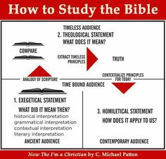 How to study the Bible!