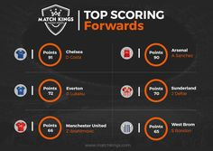 Chelsea Football Club's Diego Costa and Arsenal's Alexis Sanchez have moved far ahead of the rest of the pack of forwards on www.matchkings.com! #MatchKhelo #pl #fpl #fantasysoccer #soccer #fantasyfootball #football #fantasysports #sports #fplindia #fantasyfootballindia #sportsgames #gamers #stats #fantasy #prizes #win