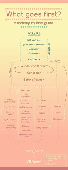 a comprehensive, detailed makeup routine (that's well organized) that you can customize for yourself #eyebrowmakeup