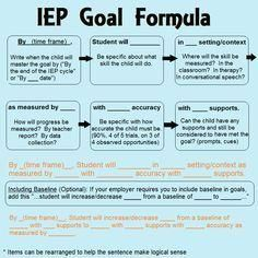 Goals, grades and your IEP. Items for parents to consider IEP goal formula for special education Writing Goals, Writing Skills, Coping Skills, Individual Education Plan, Teaching Special Education, Physical Education, Special Education Quotes, Texas Education, School
