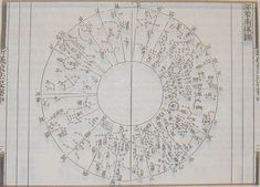 History of astronomy - Printed star map of Su Song showing the south polar projection. Ancient Astronomy, History Of Astronomy, Dunhuang, Stem Science, Science Art, Celestial Map, Polaroid, Star Chart, Scientific American