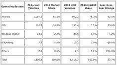 iOS y Android acaparan el 96,3% de las ventas de móviles - http://www.actualidadiphone.com/2015/02/25/ios-y-android-acaparan-el-963-de-las-ventas-de-moviles/