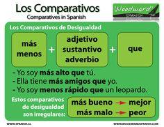Comparativos de Desigualdad