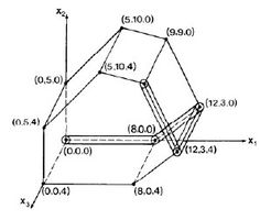 ICS 311 #21: Linear Programming