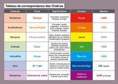 CORRÉLATION TABLE CHAKRAS.........PARTAGE OF LE SAVIEZ VOUS ? ESPRIT SCIENCE ET MÉTAPHYSIQUE........ON FACEBOOK.........