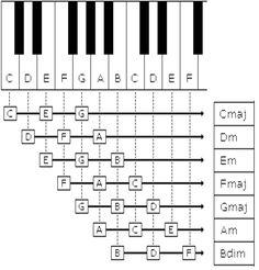 complete-piano-chord-chart-pdf-i6.jpg (3033×3162)