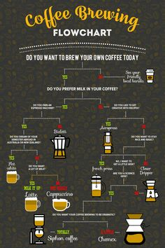 BREWING GUIDE : POUR OVER There are many, many ways to prepare coffee yourself, how do you know which coffee brewing method is best for you? This helpful coffee brewing flowchart will help with exactly that question.There are many, many ways to prepare Coffee Type, Coffee Art, Coffee Shop, Coffee Lovers, Coffee Brewer, Espresso Coffee, Coffee Barista, Starbucks Coffee, Coffee Brewing Methods