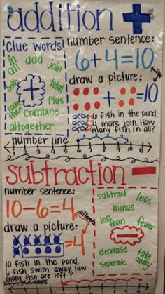 First grade anchor charts are great tools for reminding kids about concepts in math, writing, spelling, science, and more! Check out these great ideas.