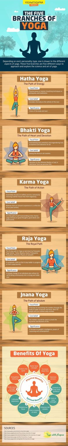 The five branches of yoga