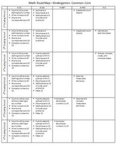 hurst Classroom Freebies Too: Kindergarten Math Common Core Road Map Kindergarten Curriculum Map, Common Core Curriculum, Curriculum Mapping, Kindergarten Lesson Plans, Common Core Math, Preschool Math, Teaching Math, Curriculum Planning, Teaching Ideas