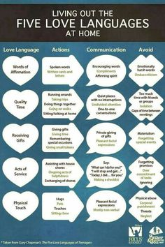 This is helpful to understand how to show and receive love from others.