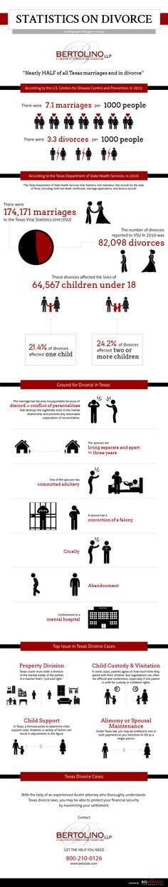 Texas Divorce Lawyer in Austin Infographic