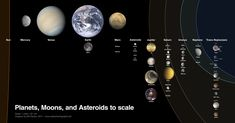 Planets, Moons and Asteroids of the Solar System to scale
