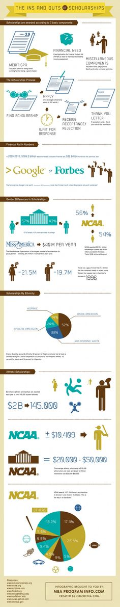 The Anatomy Of Scholarships In US [Infographic]