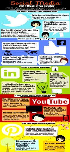 What #SocialMedia Means for Your Marketing & Promotion? #SMO #SMM #SocialMediaMarketing
