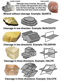 Cleavage planes of different minerals including quartz, muscovite, feldspar, halite, and calcite