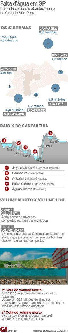 Cantareira e Alto Tietê têm queda e chuva deve voltar no final de semana http://glo.bo/13bMIGD