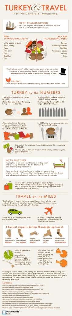 #Thanksgiving by the Numbers on #Pinterest