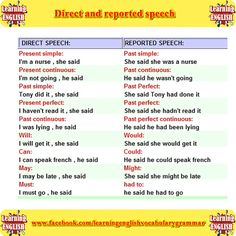 direct and reported speech examples with meanings - English grammar English Talk, Learn English For Free, Learn English Grammar, Kids English, English Idioms, English Language Learning, English Writing, English Study, English Vocabulary