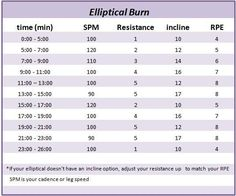 Elliptical Fat Burn Workout Use these calorie burning exercises to melt the fat away. check us out at http://sittingwishingeating.com