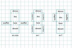 Comment dessiner un patron de sac - Blog de Petit Citron Blog de Petit Citron