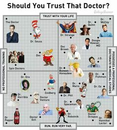 Should you trust that Doctor?