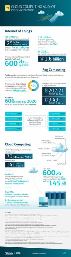 7 Best FOG computing images in 2014 | Fog computing