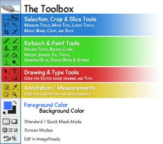 PHotography - Photoshop tips - Diagram of Photoshop's Toolbox