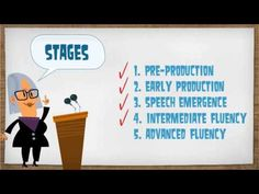 Short Introduction Video on Stages of Second Language Acquisition