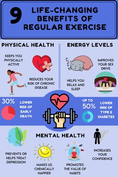 Wellness Fitness, Fitness Tips, Health And Wellness, Health Fitness, Heart Circulation, Benefits Of Exercise, Self Improvement Tips, Regular Exercise, Energy Level
