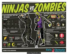 Zombie Infographic 16 - http://infographicality.com/zombie-infographic-16/