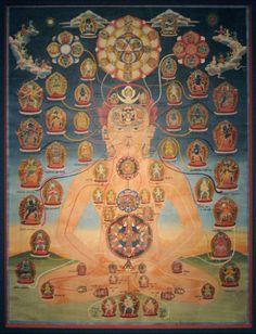 Chakrasamvara Body Mandala,19th c, NepalHimalayanArt.org