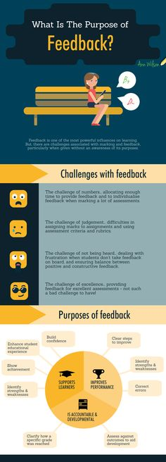 The Giving Students Feedback on Assessment Infographic explores the main challenges with giving useful feedback and how we can address these challenges.