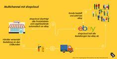 Chrosschannel mit ebay und shopcloud. infografic