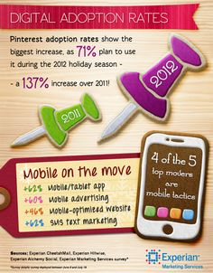 Mobile is big for marketers this holiday season. When looking at adoption rates of marketing tactics compared to last year, 4 of the top 5 biggest movers are mobile-related.