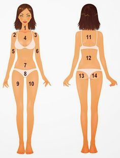 WHAT IS YOUR BODY ACNE TELLING YOU? This is pretty cool and very helpful