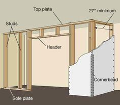Build a closet yourself, following these illustrated step-by-step techniques, including wall framing, paneling, and finishing. build a closet wall framing