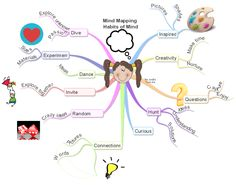 36 best mind mapping in education images mind maps attendance