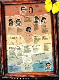 La estirpe de los Buendía Uno a uno, los integrantes de la familia Buendía, la de Cien años de Soledad, la obra cumbre de Gabo.