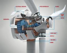 #Wind_Turbine Diagram