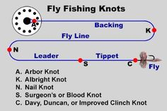 FLY FISHING KNOTS FOR BEGINNERS